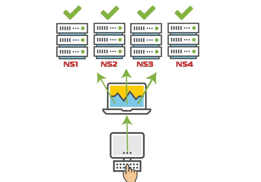 Qué es un cluster DNS y porque lo usamos en Riosecoweb 1